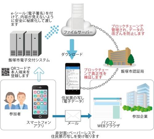福岡県飯塚市が実施した住民票などのデジタル化社会実験の概要