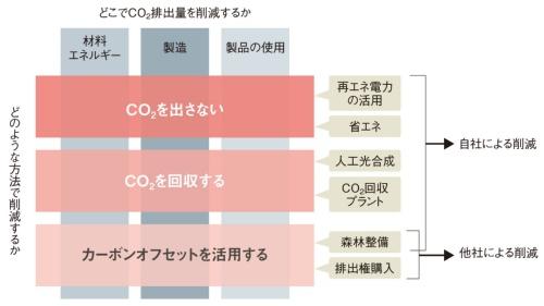 図3 カーボンニュートラルの実現で考えるべき2つの軸