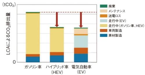 図3 ライフサイクルで見たCO<sub>2</sub>排出量の比較
