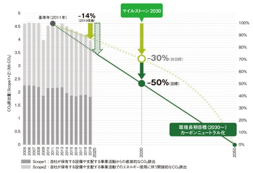 図2 ブリヂストンのCO<sub>2</sub>排出量削減計画