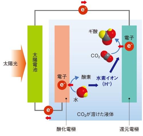 図2 人工光合成装置の動作原理