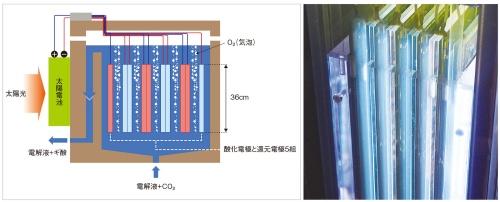 図3 開発した装置(36cm角)の概要