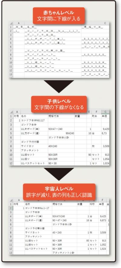 三井住友ファイナンス&リースが内製開発したAI OCRの読み取り精度の変化。「⾚ちゃんレベル」が最後には「宇宙⼈レベル」へと段階的に向上している