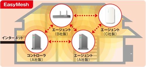 インターネットにつながった親機を「コントローラ」と呼び、「エージェント」を追加することで電波を張り巡らせる。「EasyMesh」に対応していれば、他社製の対応Wi-Fiルーターもエージェントとして追加可能