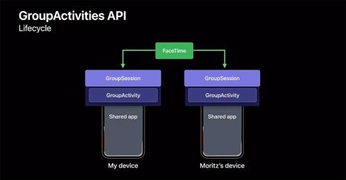 Group ActivitiesフレームワークがFaceTimeを通してデータをやりとりすることで共有を可能にする。画像はWWDCセッションの配信画面をキャプチャーしたもの