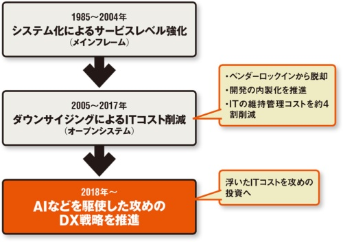 図 SGホールディングスのDX戦略の歩み