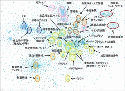 IPランドスケープのイメージ。画像は旭化成のコア特許技術をマップ化したもの