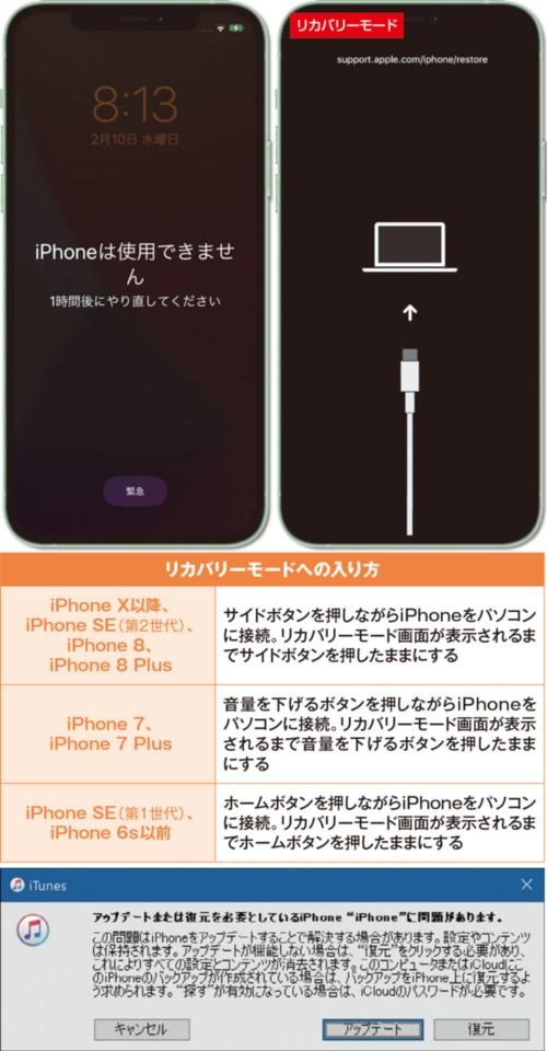 図6 iPhoneの電源を切り、各モデルに合わせた方法でリカバリーモードにする。パソコンのiTunesに表示されるダイアログで「アップデート」をクリックし、画面の指示に従って初期化または復元しよう