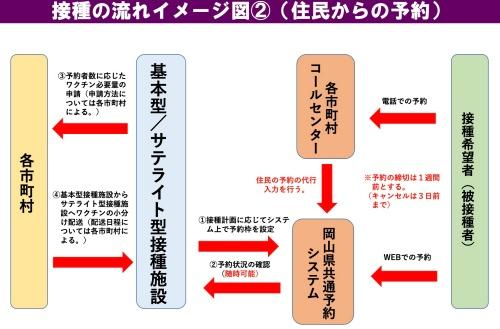 岡山県が採用した全県の共通予約システムの仕組み