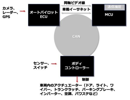 図2 テスラ「モデル3」の車載ネットワーク