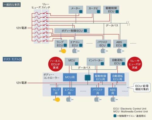 図3 テスラ モデル3 のボディー系ネットワーク