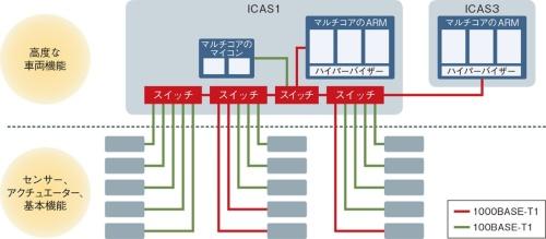 図1 VWが推進するE/Eアーキテクチャー