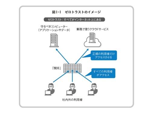 """ゼロトラストは""""何も信用しない""""という考え方をベースに安全な企業システムを構築する情報セキュリティーの考え方"""
