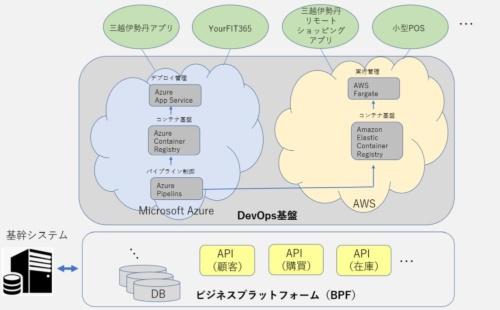 「DevOps環境」と「ビジネスプラットフォーム(BPF)」の概要