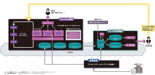 図 DevOps基盤とデータ分析基盤の概要