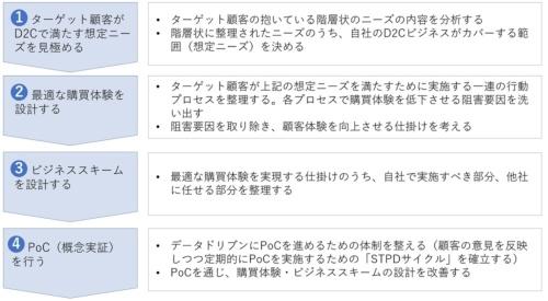 D2Cビジネスモデル設計の4ステップ