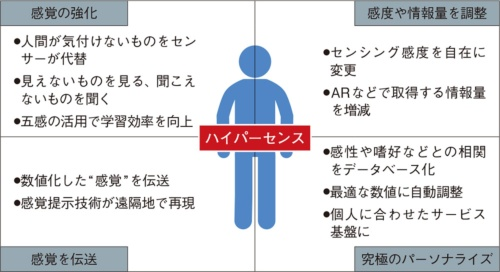 """図1 """"人間""""の仕組みを解明して応用する「ハイパーセンス」"""