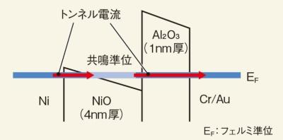 (c)新しいRTDではバイアス電圧0でも大きな電流が流れる