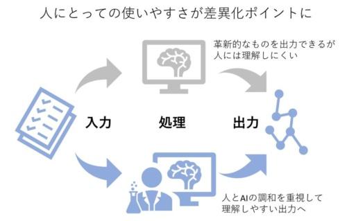 AI技術の鋭さだけでなく、人との調和も求められているようになっている