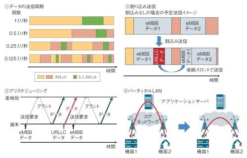 図1 5G無線アクセスにおける遅延低減の仕組み