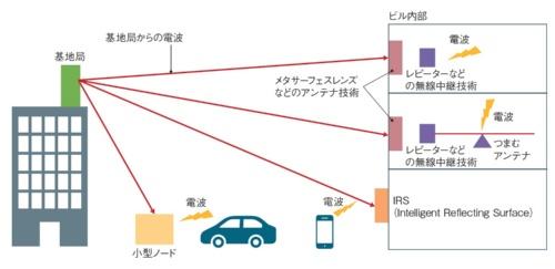 図1 次世代通信技術で求められる「中継技術」
