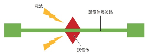 図3 つまむアンテナの利用イメージ
