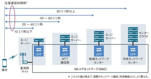 図1 5G SAにおけるMECの実現形態例