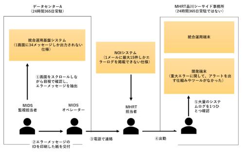 みずほ銀行におけるシステム監視体制