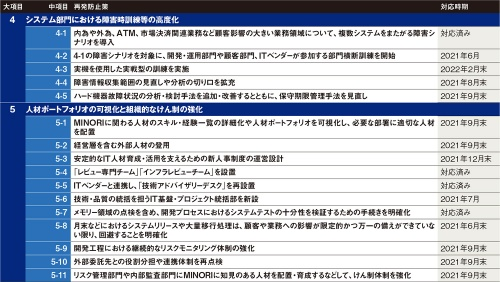 表 みずほフィナンシャルグループが公表した再発防止策(システム面、その2)