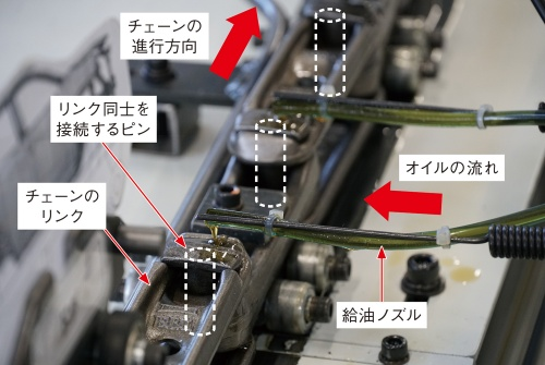 図3 乾燥炉の動作模型