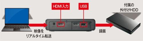 本体と各機器の接続イメージ。本体の録画ボタンを押すと、パソコンで表示されている映像が外付けHDDに録画される