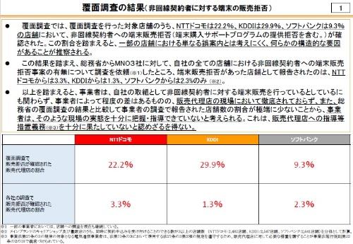総務省の覆面調査によると、非回線契約者への端末販売拒否は最大3割に達した