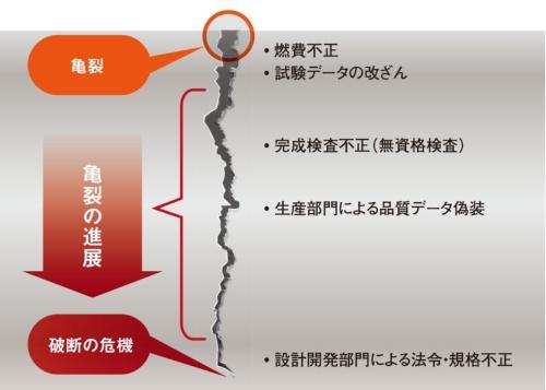 図1 日本企業をむしばむ「品質問題」