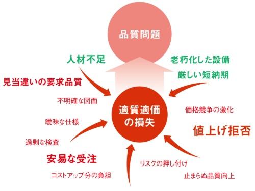 図2 品質問題の原因は「適質適価の喪失」
