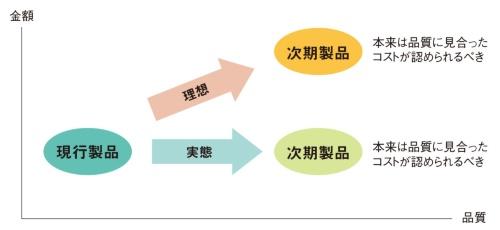 図2 品質とコストの関係