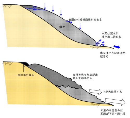 盛り土の崩壊メカニズムのイメージ(資料:静岡県)