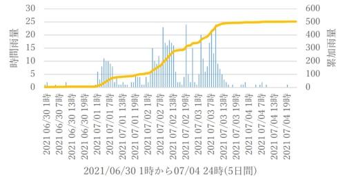 静岡県が熱海市水口町に設置した熱海雨量観測所における雨量の推移(資料:静岡県)