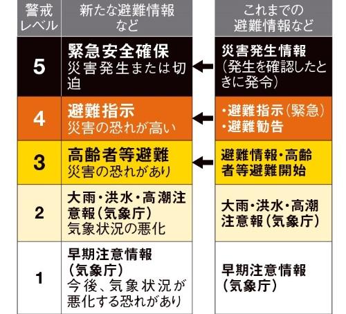 避難勧告廃止の運用を2021年5月に始めた(資料:内閣府)
