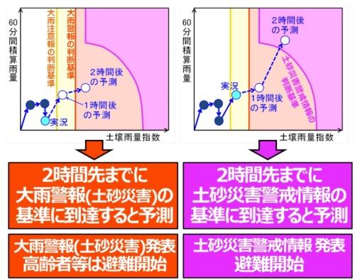 土砂災害の警戒を呼びかける段階的な情報発表のイメージ。紫の線がクリティカルライン(資料:気象庁)