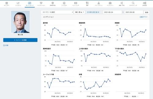 上は「ONE TAP SPORTS」における選手向けの入力画面。下はスタッフ向けの管理・分析画面で各種データがグラフで表示されているのが分かる