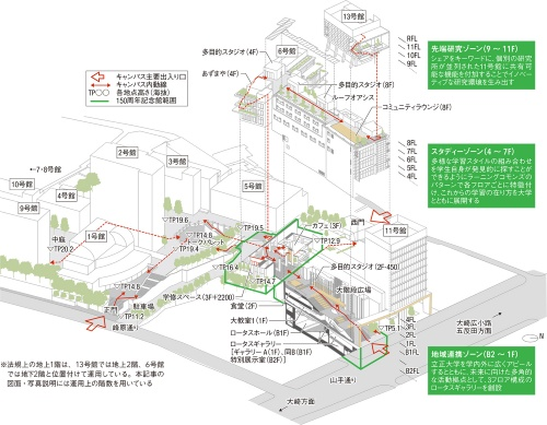 敷地全体のアクソメ図(資料:飯田善彦建築工房) ※法規上の地上1階は、13号館では地上2階、6号館では地下2階と位置付けて運用している。本記事の図面・写真説明には運用上の階数を用いている