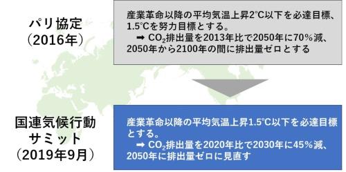 図●パリ協定と国連気候行動サミット