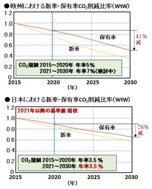 図1●新車・保有車のCO<sub>2</sub>削減率