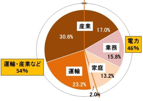 図2●1次エネルギーの消費構成