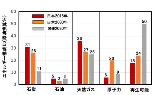 図3●日本の発電におけるエネルギーミックス