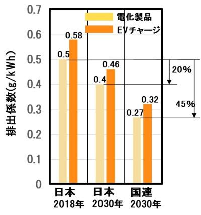 図4●排出係数