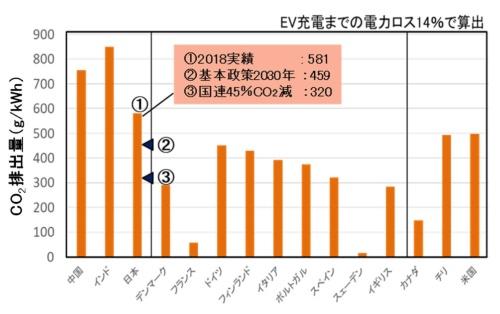 図5●2018年における単位発電量当たりのCO<sub>2</sub>排出量