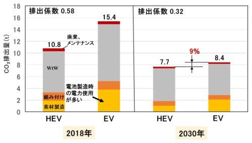 図7●15年-10万km走行時のLCAでのCO<sub>2</sub>排出量