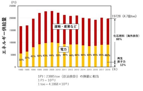 図1●国内の1次エネルギー供給量