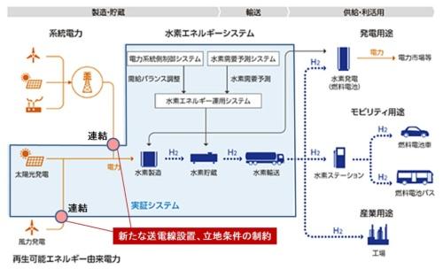 図2●福島の水素エネルギー研究フィールドの全体像